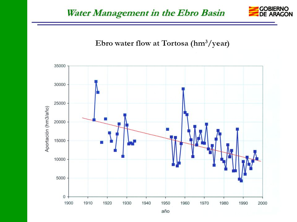 Water Management in the Ebro Basin Ebro water flow at Tortosa (hm 3 /year)