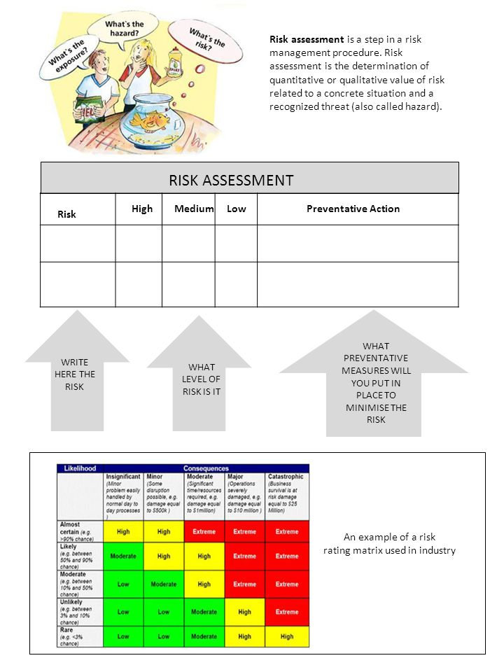 Risk LowHighMediumPreventative Action RISK ASSESSMENT WRITE HERE THE RISK WHAT LEVEL OF RISK IS IT WHAT PREVENTATIVE MEASURES WILL YOU PUT IN PLACE TO