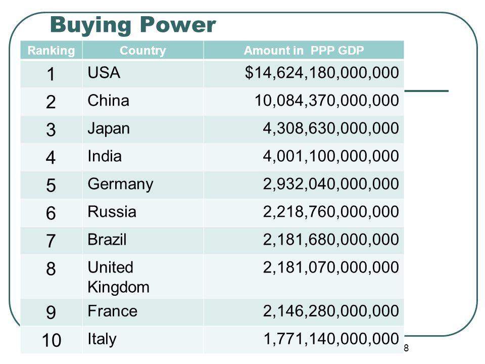 Buying Power RankingCountryAmount in PPP GDP 1 USA$14,624,180,000,000 2 China10,084,370,000,000 3 Japan4,308,630,000,000 4 India4,001,100,000,000 5 Ge
