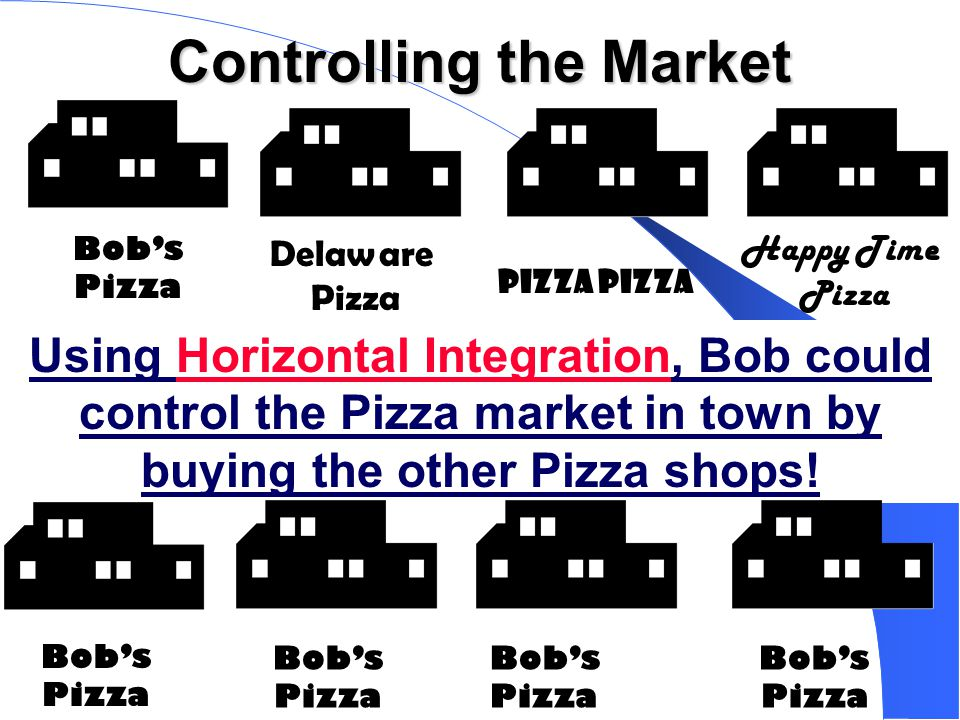 Controlling the Market Bob's Pizza Delaware Pizza Happy Time Pizza Using Horizontal Integration, Bob could control the Pizza market in town by buying