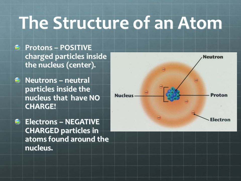 The Structure of an Atom Protons – POSITIVE charged particles inside the nucleus (center). Neutrons – neutral particles inside the nucleus that have N