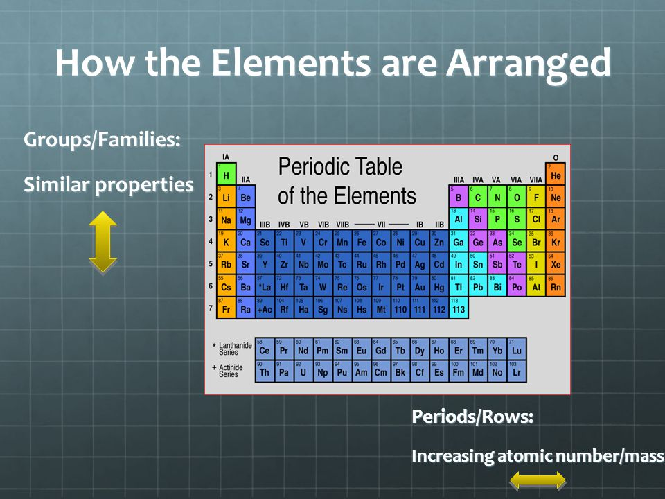 How the Elements are Arranged Groups/Families: Similar properties Periods/Rows: Increasing atomic number/mass