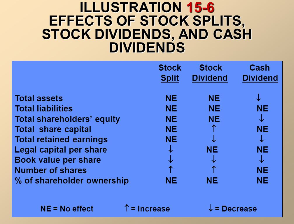 ILLUSTRATION 15-5 STOCK SPLIT EFFECTS A stock split does not affect total share capital, retained earnings, or shareholders' equity.