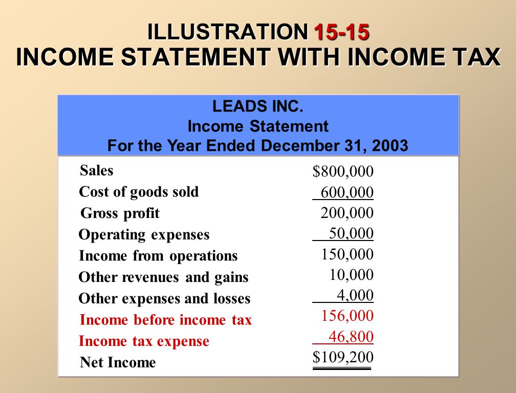 CORPORATION INCOME STATEMENTS The income statement for a corporation includes essentially the same sections as in a proprietorship or a partnership.