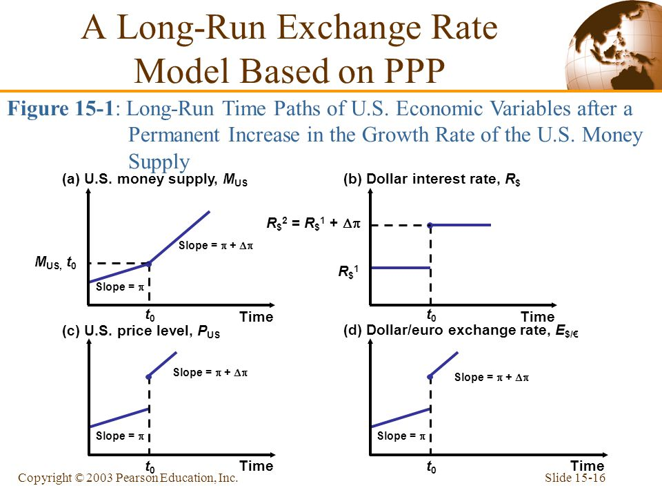 Slide 15-16Copyright © 2003 Pearson Education, Inc. Slope =  +  t0t0 M US, t 0 Slope =  (a) U.S. money supply, M US Time Slope =  t0t0 Slope = 