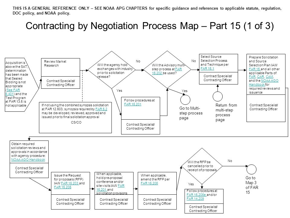 Contracting by Negotiation Process Map – Part 15 (1 of 3) Review Market Research Acquisition is above the SAT, determination has been made that Sealed Bidding is not appropriate (See FAR 6.401) and the Test Program at FAR 13.5 is not applicableSee FAR 6.401 Will the agency hold exchanges with industry prior to solicitation release.