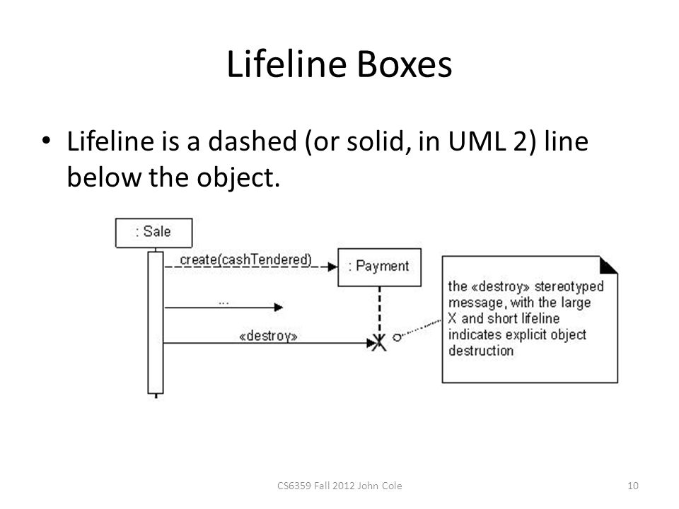 Lifeline Boxes Lifeline is a dashed (or solid, in UML 2) line below the object.