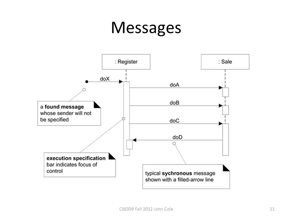 Messages CS6359 Fall 2012 John Cole11