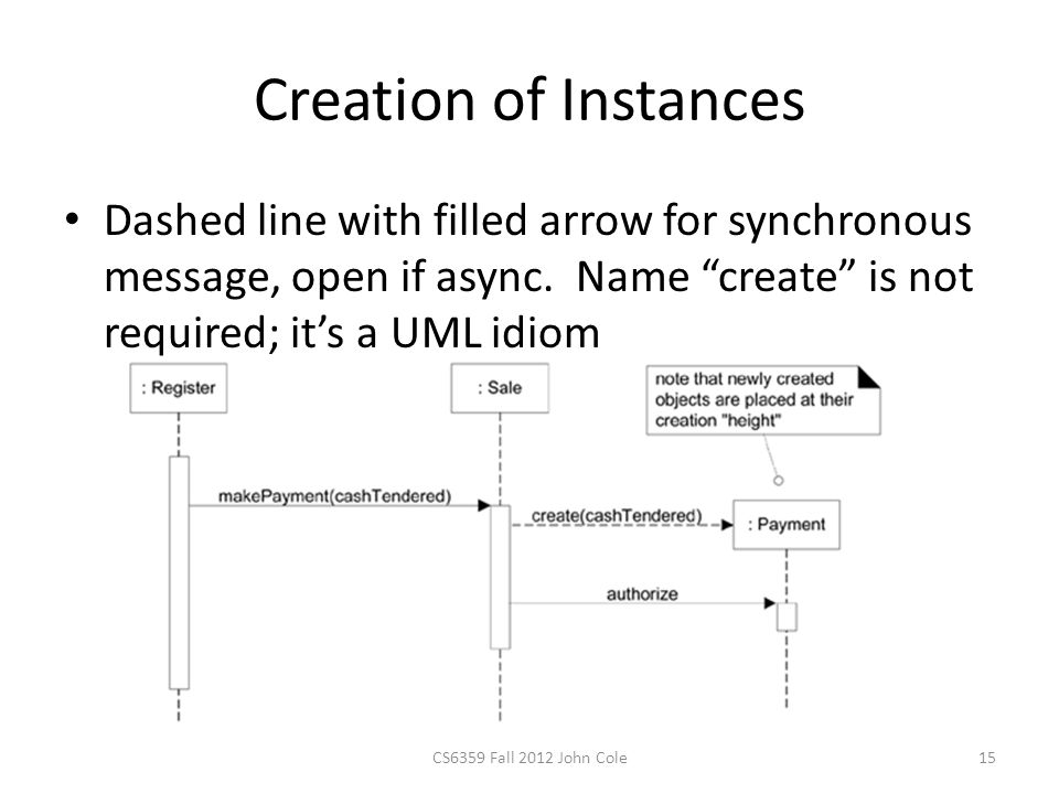 Creation of Instances Dashed line with filled arrow for synchronous message, open if async.