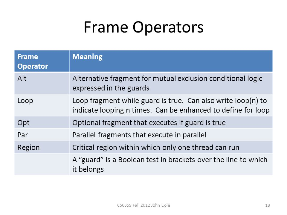 Frame Operators Frame Operator Meaning AltAlternative fragment for mutual exclusion conditional logic expressed in the guards LoopLoop fragment while