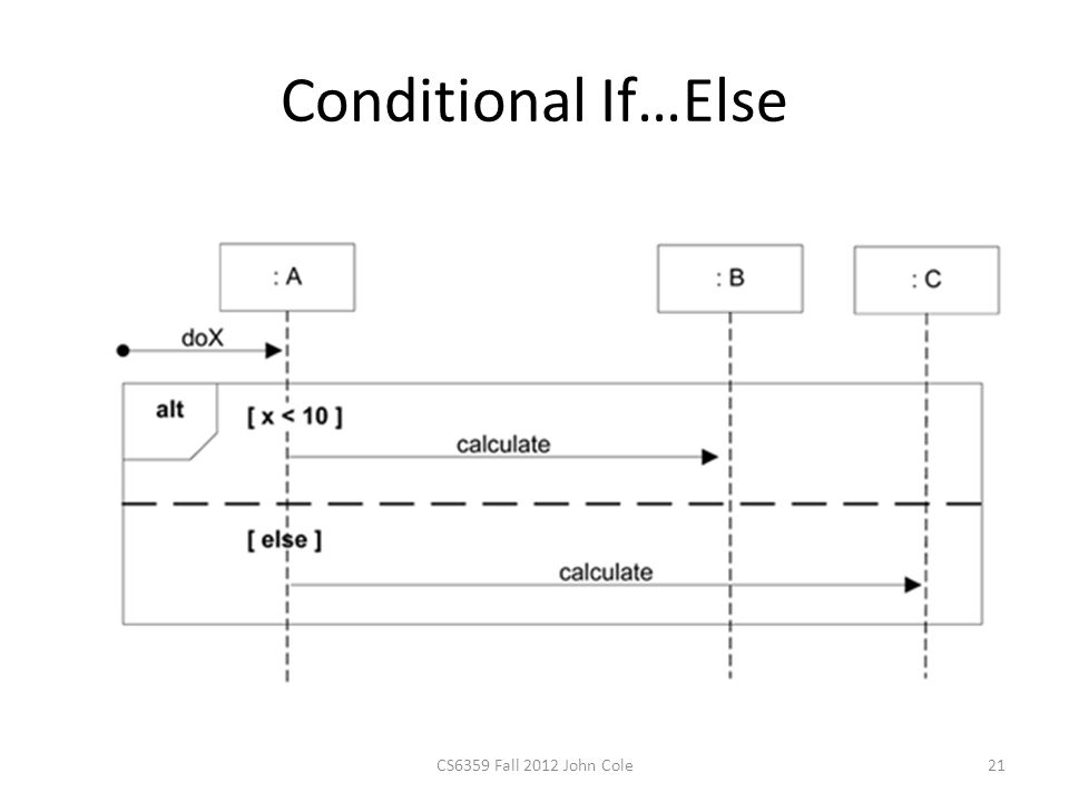 Conditional If…Else CS6359 Fall 2012 John Cole21