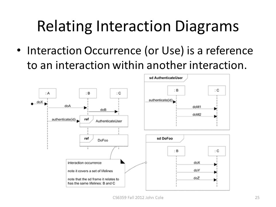 Relating Interaction Diagrams Interaction Occurrence (or Use) is a reference to an interaction within another interaction.