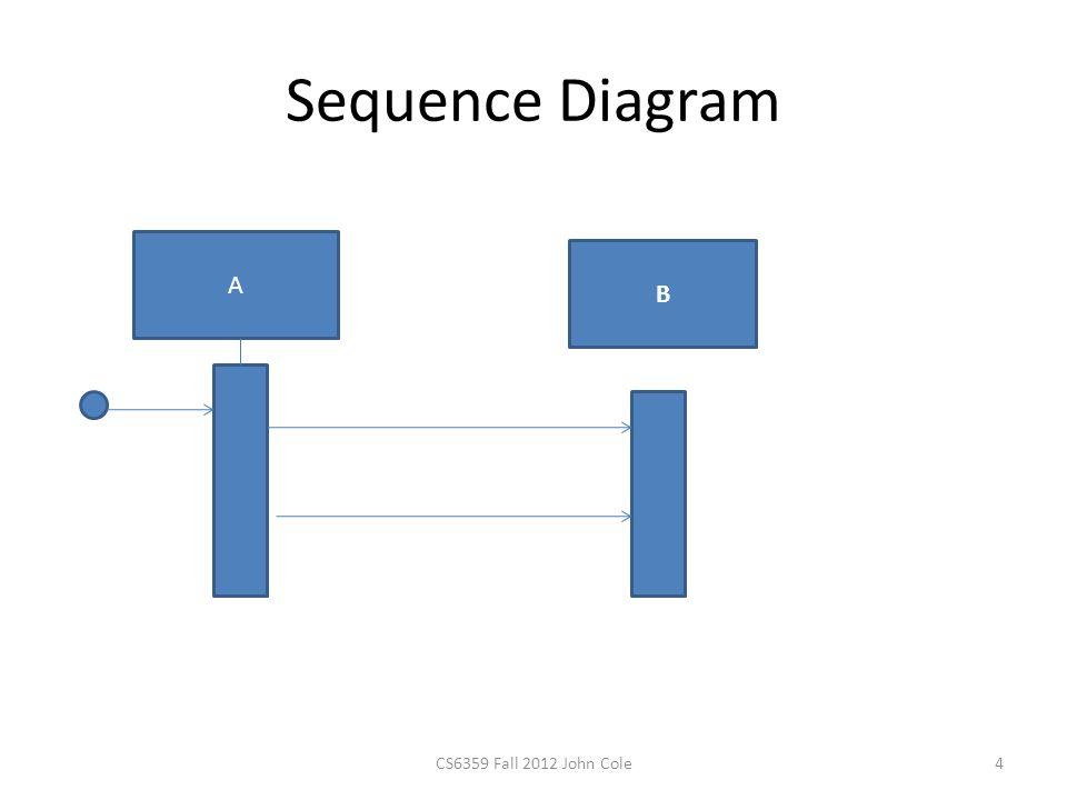 Sequence Diagram A B 4CS6359 Fall 2012 John Cole