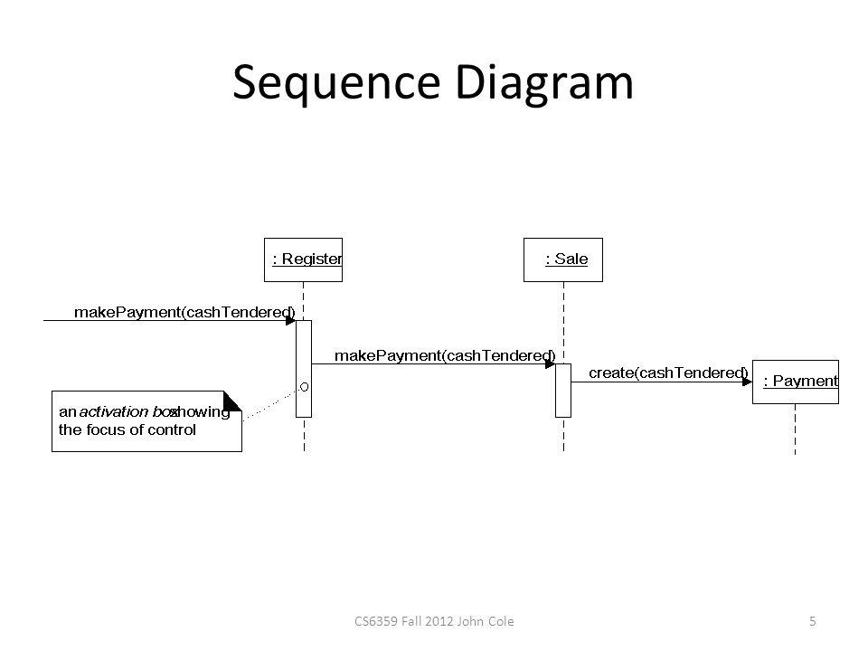 Sequence Diagram 5CS6359 Fall 2012 John Cole