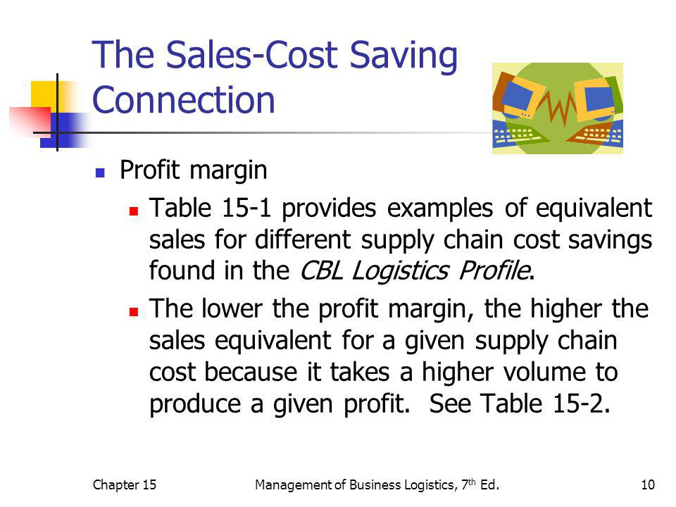 Chapter 15Management of Business Logistics, 7 th Ed.10 The Sales-Cost Saving Connection Profit margin Table 15-1 provides examples of equivalent sales for different supply chain cost savings found in the CBL Logistics Profile.