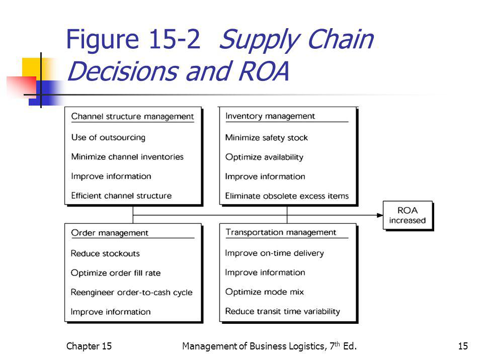 Chapter 15Management of Business Logistics, 7 th Ed.15 Figure 15-2 Supply Chain Decisions and ROA