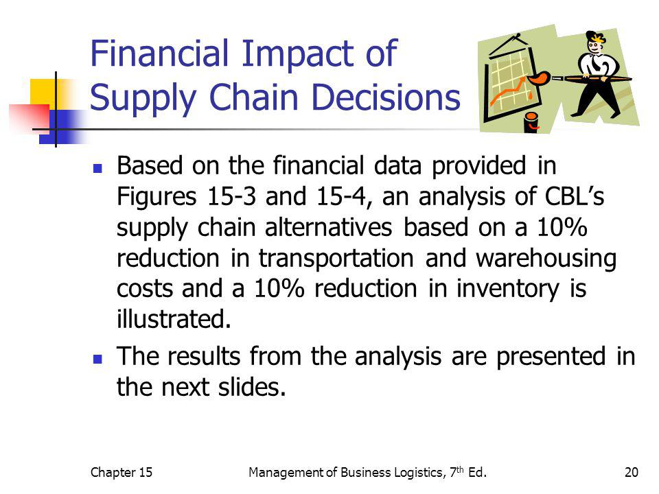 Chapter 15Management of Business Logistics, 7 th Ed.20 Financial Impact of Supply Chain Decisions Based on the financial data provided in Figures 15-3 and 15-4, an analysis of CBL's supply chain alternatives based on a 10% reduction in transportation and warehousing costs and a 10% reduction in inventory is illustrated.