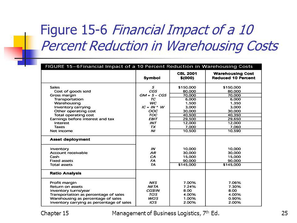 Chapter 15Management of Business Logistics, 7 th Ed.25 Figure 15-6 Financial Impact of a 10 Percent Reduction in Warehousing Costs