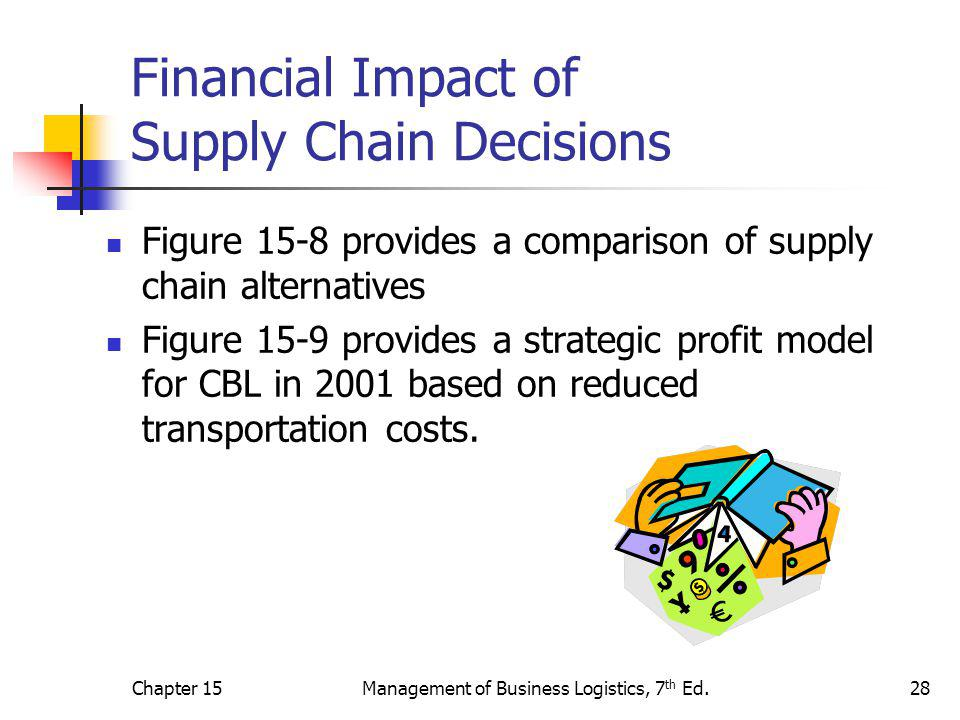Chapter 15Management of Business Logistics, 7 th Ed.28 Financial Impact of Supply Chain Decisions Figure 15-8 provides a comparison of supply chain alternatives Figure 15-9 provides a strategic profit model for CBL in 2001 based on reduced transportation costs.