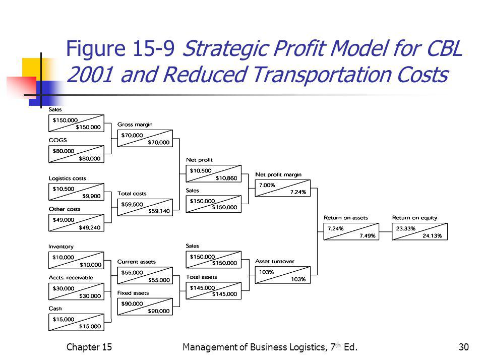 Chapter 15Management of Business Logistics, 7 th Ed.30 Figure 15-9 Strategic Profit Model for CBL 2001 and Reduced Transportation Costs