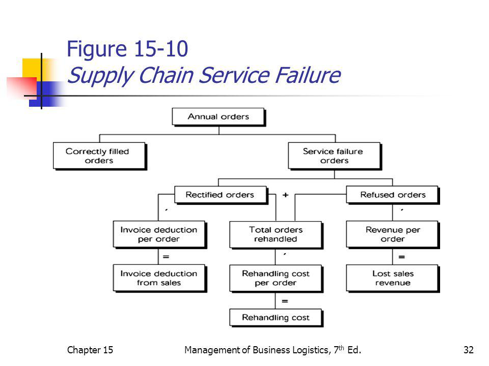 Chapter 15Management of Business Logistics, 7 th Ed.32 Figure 15-10 Supply Chain Service Failure