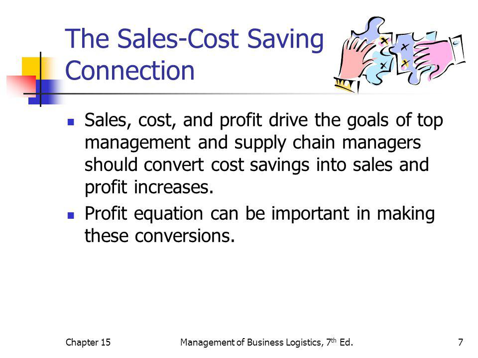 Chapter 15Management of Business Logistics, 7 th Ed.8 The Sales-Cost Saving Connection If Profit = Sales – Costs, where Cost = (X%) * (Sales), then Profit = Sales – (X%) * (Sales) * (1 – X%), where (1 – X%) = Profit Margin