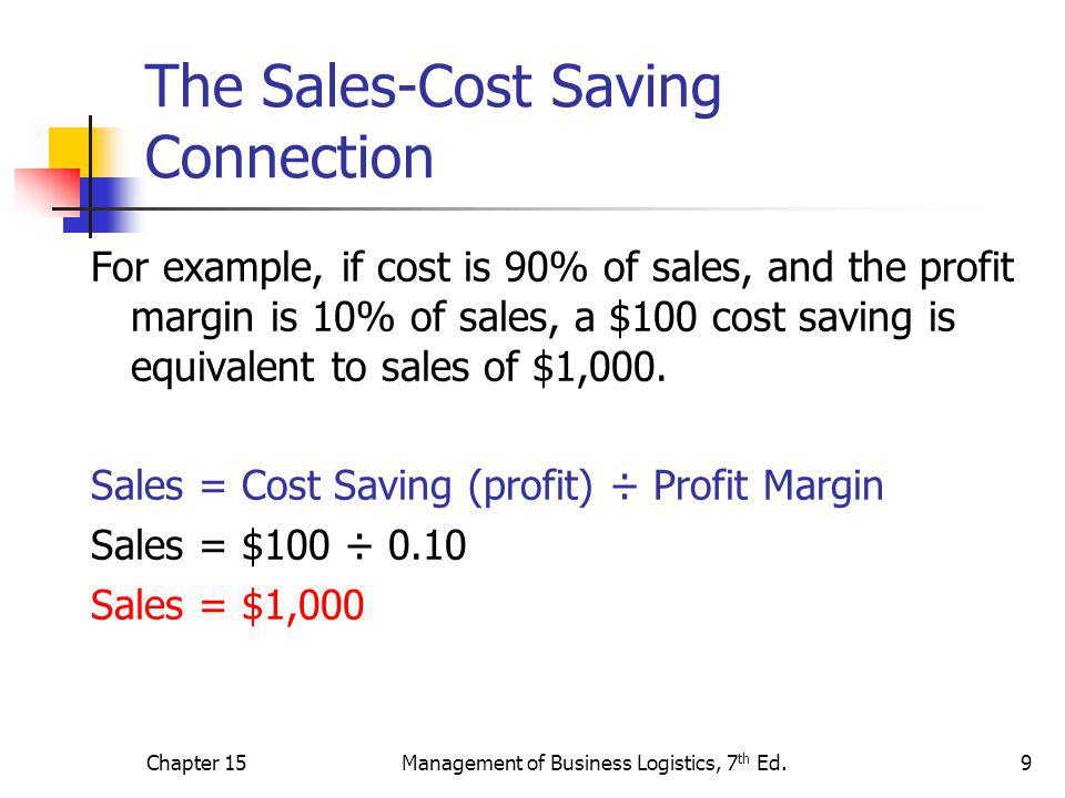 Chapter 15Management of Business Logistics, 7 th Ed.9 The Sales-Cost Saving Connection For example, if cost is 90% of sales, and the profit margin is 10% of sales, a $100 cost saving is equivalent to sales of $1,000.