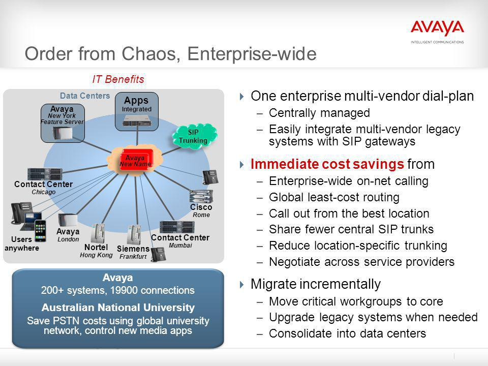 Order from Chaos, Enterprise-wide  One enterprise multi-vendor dial-plan – Centrally managed – Easily integrate multi-vendor legacy systems with SIP
