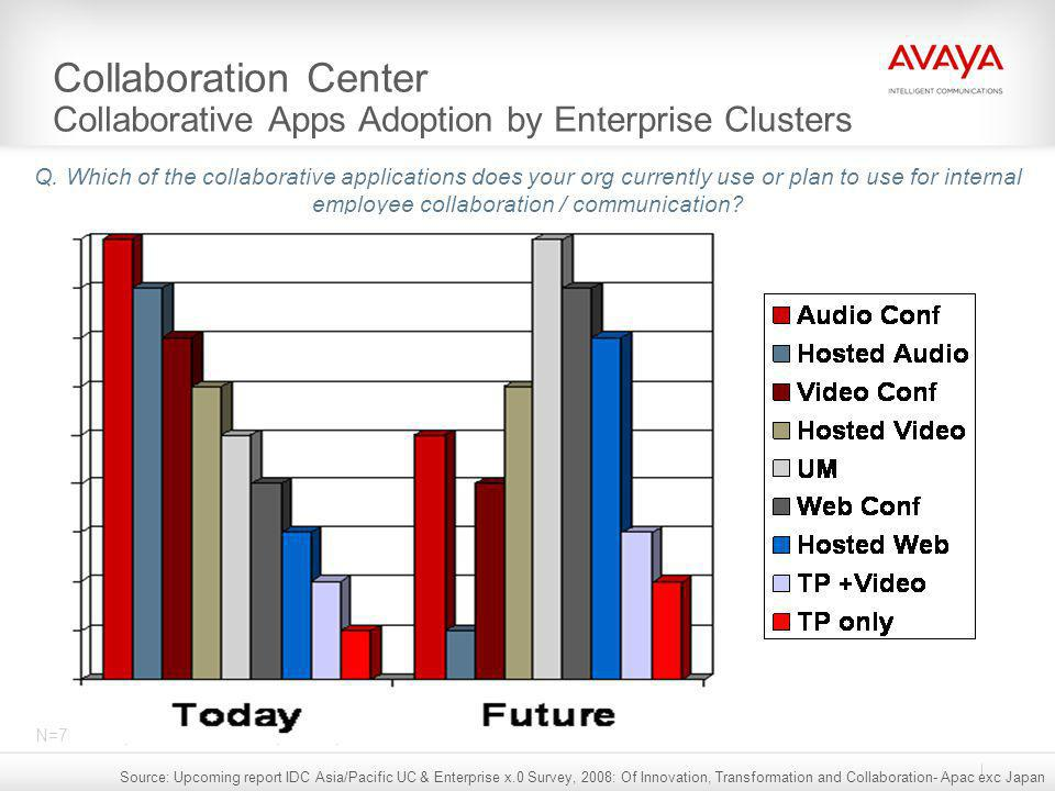 Collaboration Center Collaborative Apps Adoption by Enterprise Clusters Q. Which of the collaborative applications does your org currently use or plan