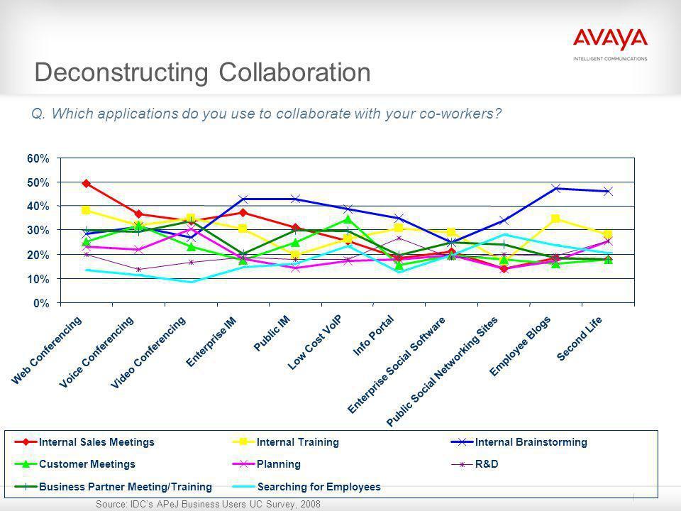 0% 10% 20% 30% 40% 50% 60% Web Conferencing Voice Conferencing Video Conferencing Enterprise IM Public IM Low Cost VoIP Info Portal Enterprise Social