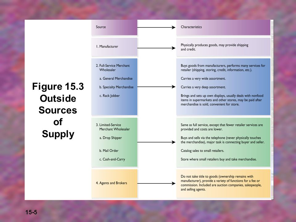 15-6 Selecting Merchandise Sources  Company-owned  Outside, regularly used supplier  Outside, new supplier