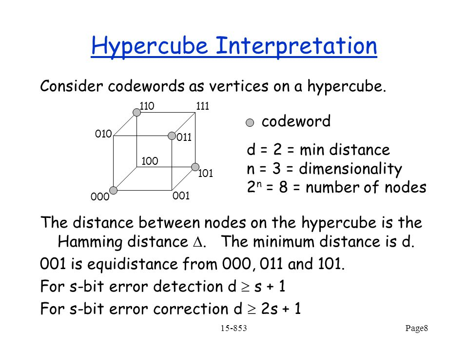 15-853Page8 Hypercube Interpretation Consider codewords as vertices on a hypercube.