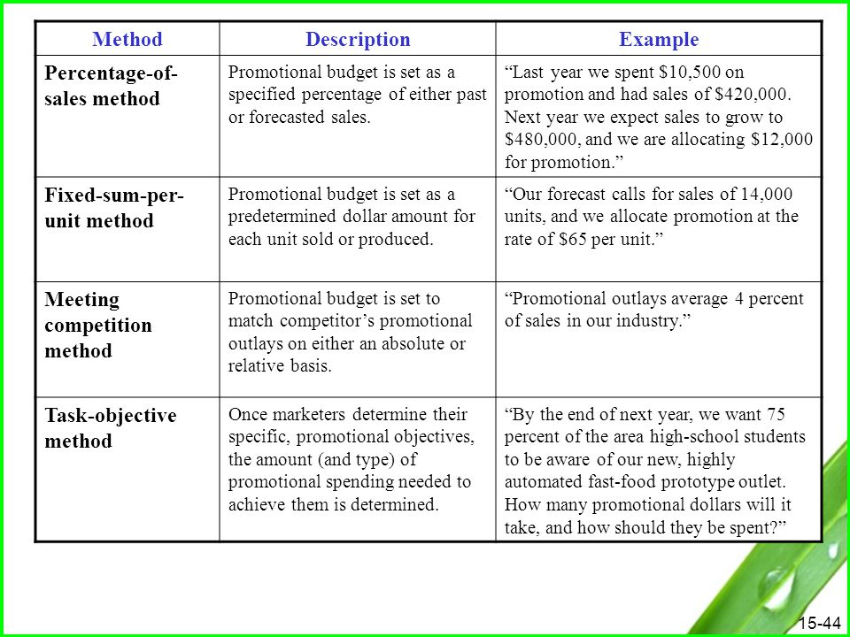 "15-44 MethodDescriptionExample Percentage-of- sales method Promotional budget is set as a specified percentage of either past or forecasted sales. ""La"