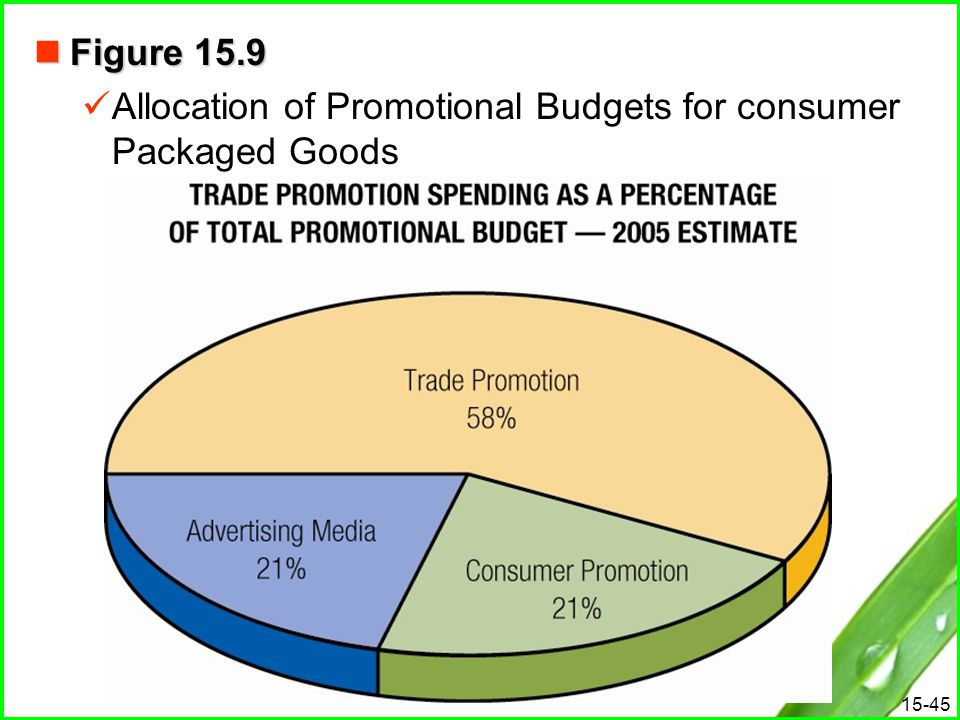 15-45 Figure 15.9 Figure 15.9 Allocation of Promotional Budgets for consumer Packaged Goods