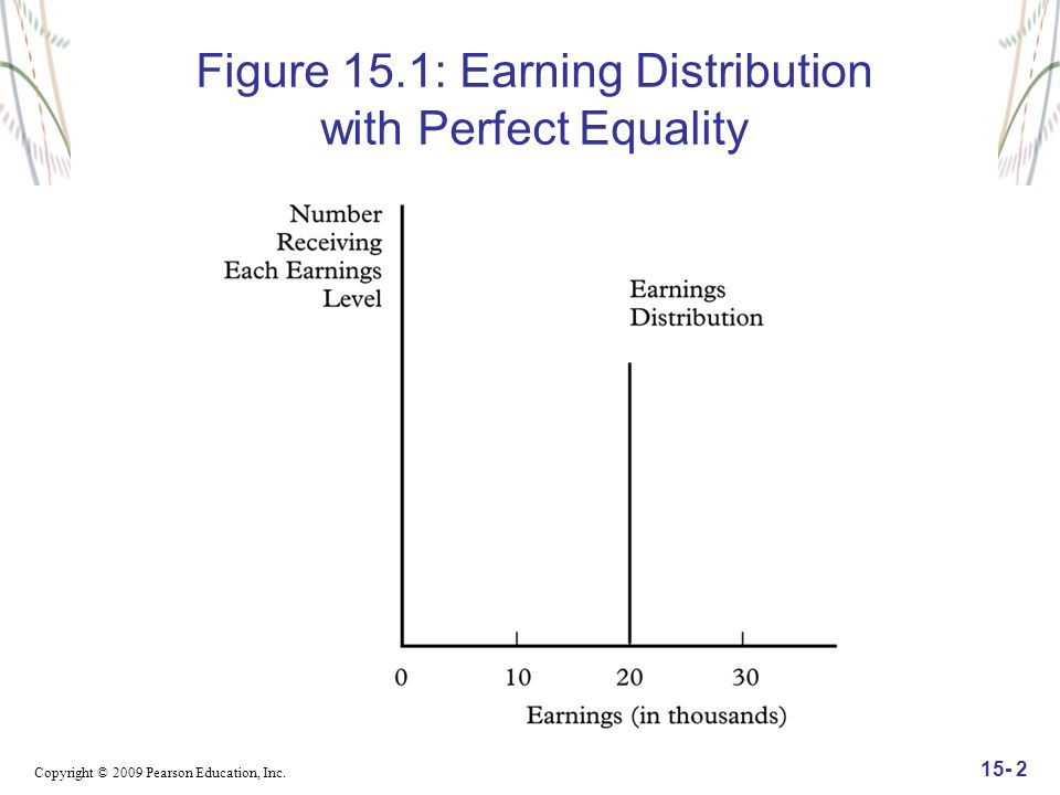 Copyright © 2009 Pearson Education, Inc. 15- 2 Figure 15.1: Earning Distribution with Perfect Equality