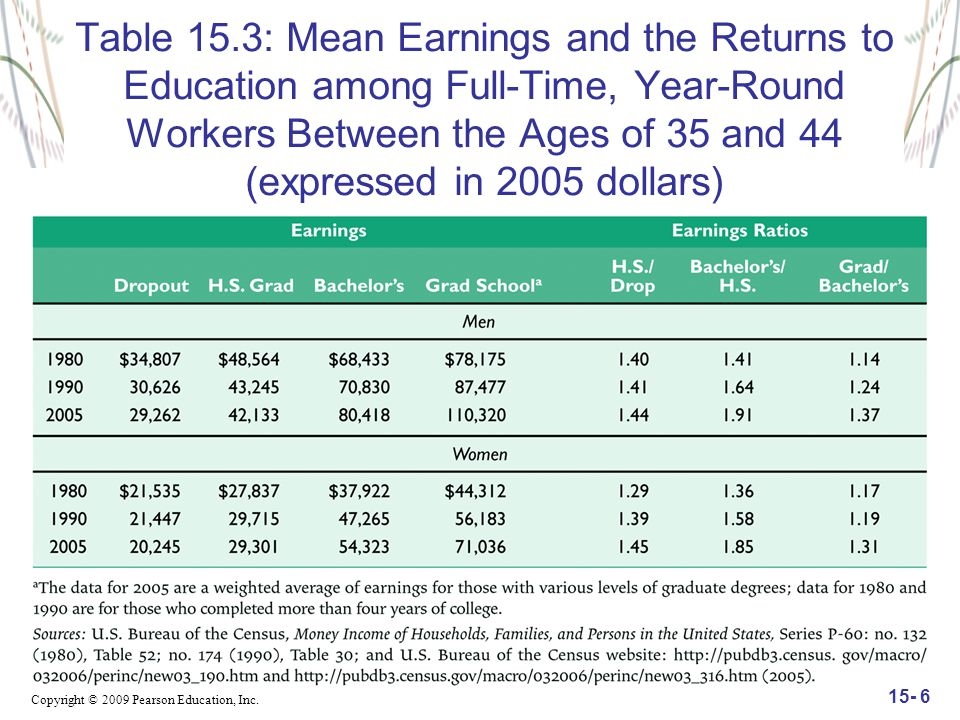 Copyright © 2009 Pearson Education, Inc. 15- 6 Table 15.3: Mean Earnings and the Returns to Education among Full-Time, Year-Round Workers Between the