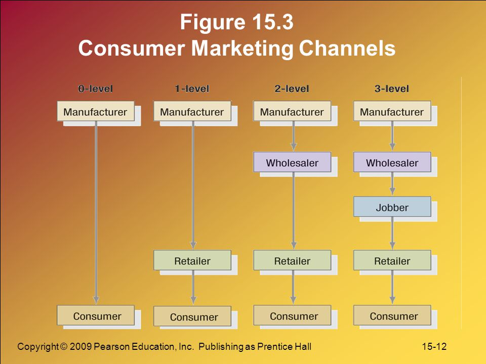 Copyright © 2009 Pearson Education, Inc. Publishing as Prentice Hall 15-12 Figure 15.3 Consumer Marketing Channels