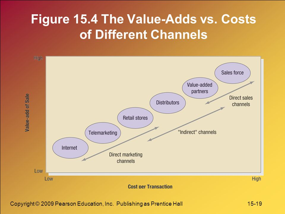 Copyright © 2009 Pearson Education, Inc. Publishing as Prentice Hall 15-19 Figure 15.4 The Value-Adds vs. Costs of Different Channels