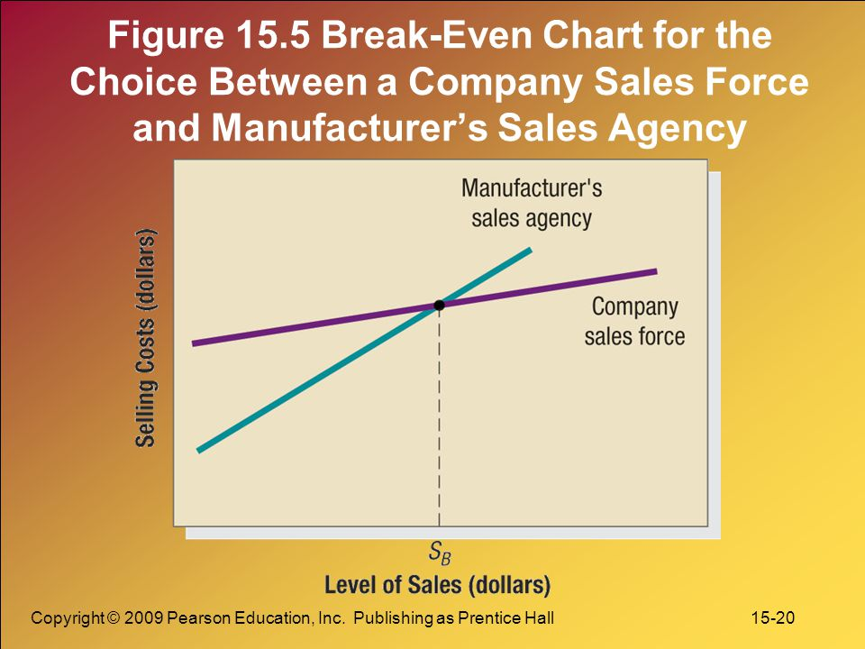 Copyright © 2009 Pearson Education, Inc. Publishing as Prentice Hall 15-20 Figure 15.5 Break-Even Chart for the Choice Between a Company Sales Force a