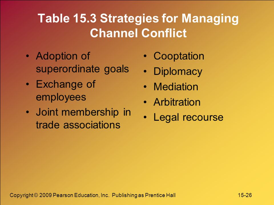 Copyright © 2009 Pearson Education, Inc. Publishing as Prentice Hall 15-26 Table 15.3 Strategies for Managing Channel Conflict Adoption of superordina
