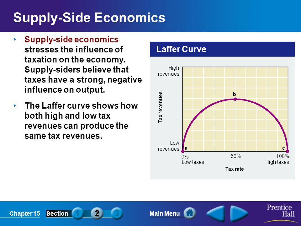 Chapter 15SectionMain Menu Laffer Curve High revenues Low revenues 100% High taxes 0% Low taxes 50% Tax revenues Tax rate a b c Supply-Side Economics