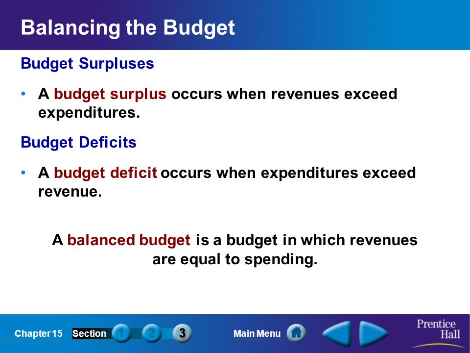 Chapter 15SectionMain Menu A balanced budget is a budget in which revenues are equal to spending. Balancing the Budget Budget Surpluses A budget surpl