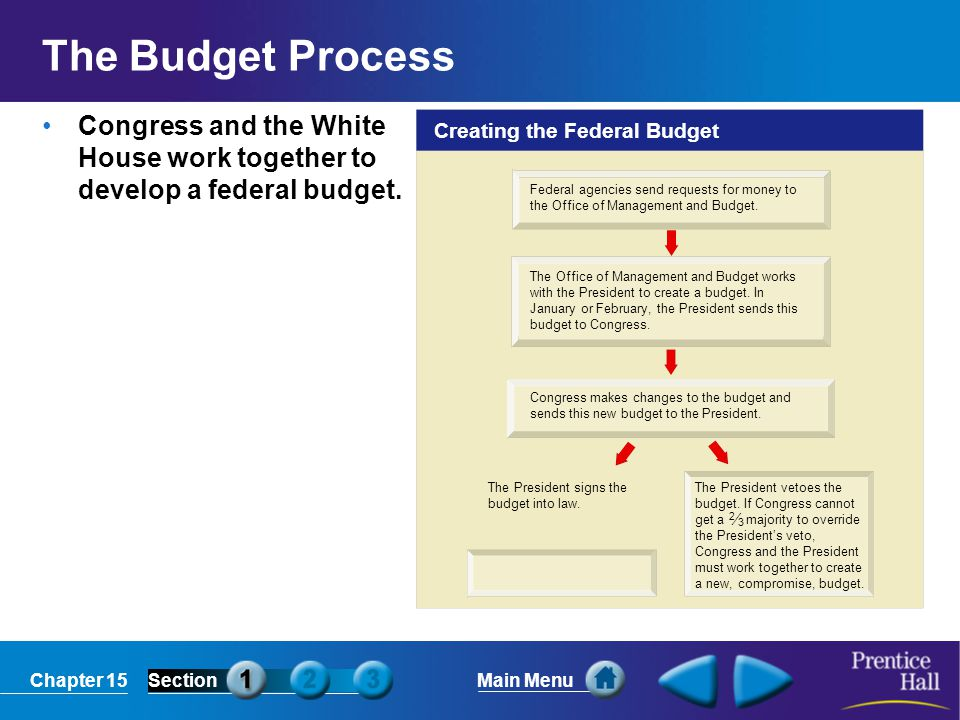 Chapter 15SectionMain Menu Creating the Federal Budget Federal agencies send requests for money to the Office of Management and Budget. The Office of