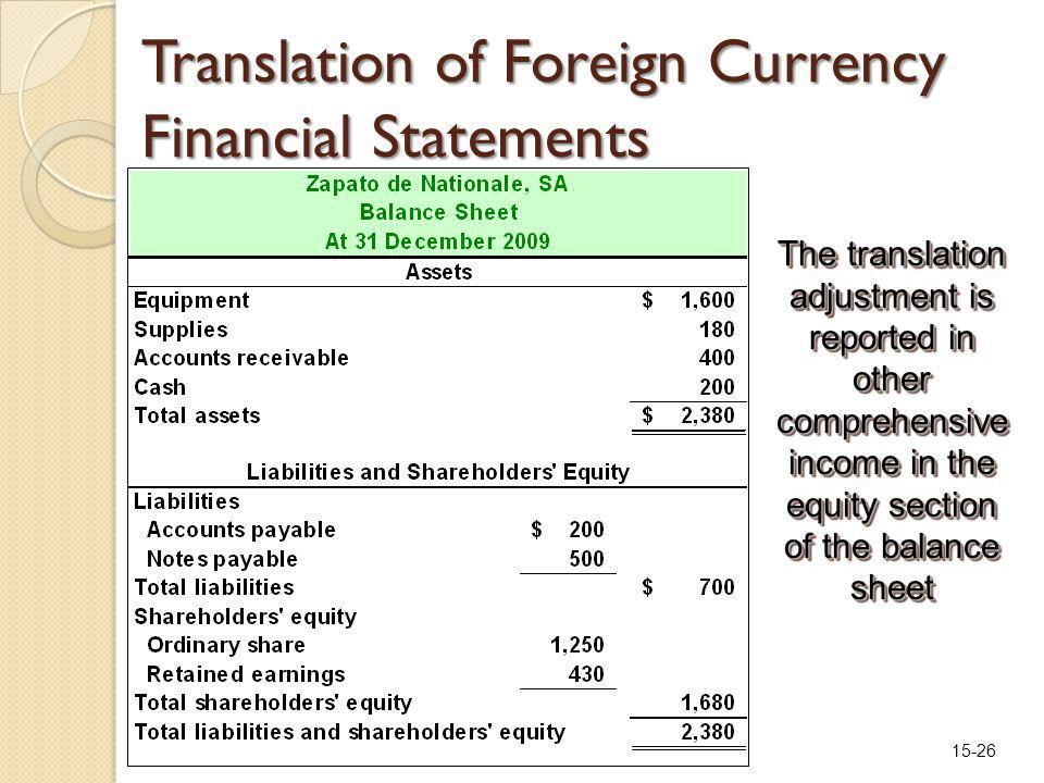 15-26 Translation of Foreign Currency Financial Statements The translation adjustment is reported in other comprehensive income in the equity section of the balance sheet
