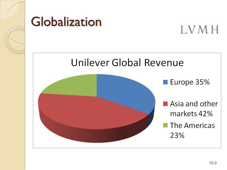 15-3 Globalization
