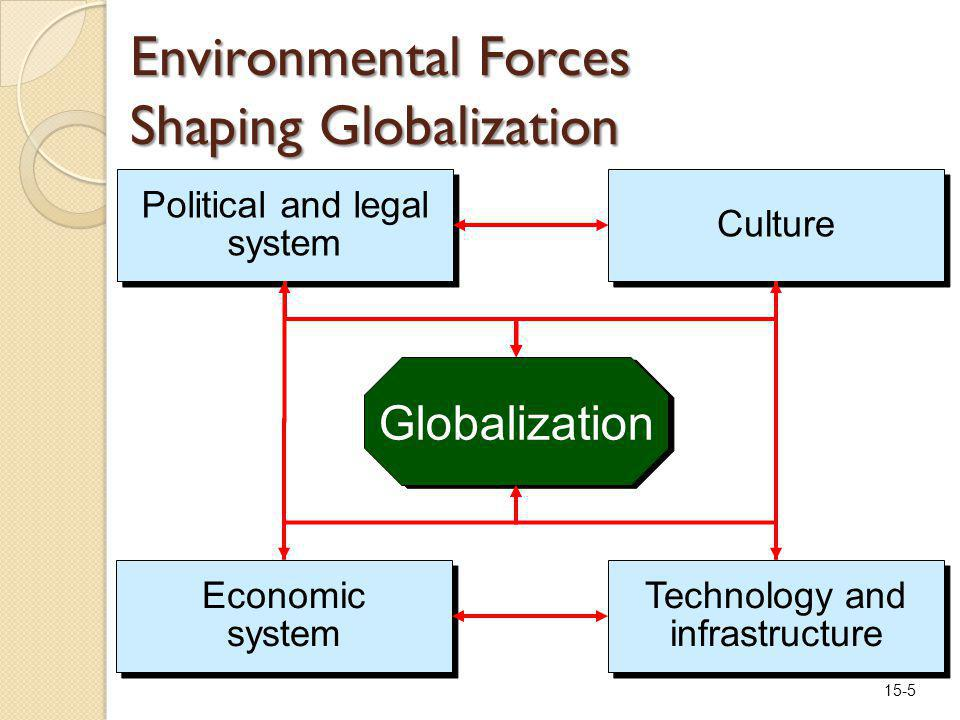15-5 Environmental Forces Shaping Globalization Globalization Political and legal system Economic system Culture Technology and infrastructure