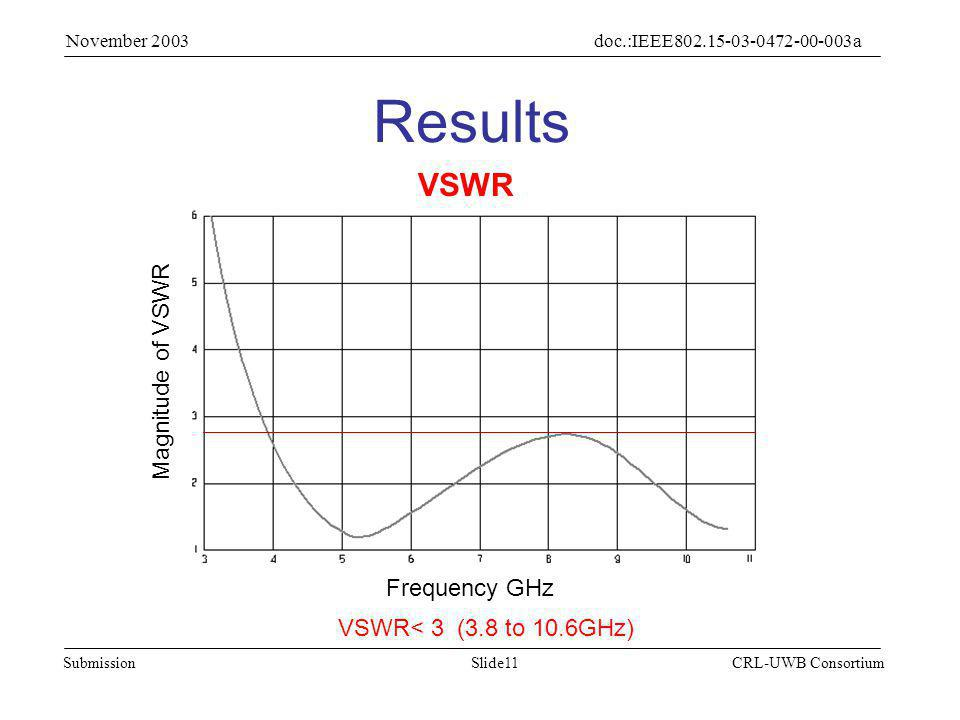 Slide11Submission doc.:IEEE802.15-03-0472-00-003a November 2003 CRL-UWB Consortium Results VSWR< 3 (3.8 to 10.6GHz) Frequency GHz Magnitude of VSWR VSWR