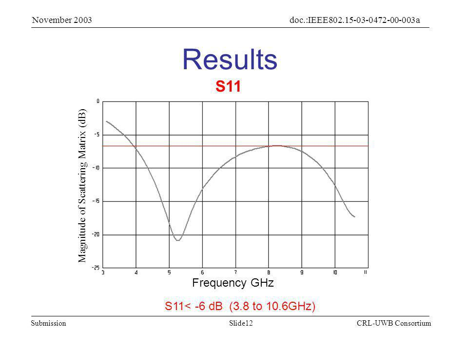 Slide12Submission doc.:IEEE802.15-03-0472-00-003a November 2003 CRL-UWB Consortium Results S11 S11< -6 dB (3.8 to 10.6GHz) Magnitude of Scattering Matrix (dB) Frequency GHz