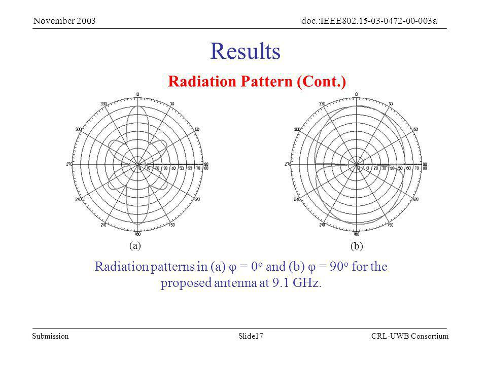 Slide17Submission doc.:IEEE802.15-03-0472-00-003a November 2003 CRL-UWB Consortium Radiation Pattern (Cont.) Results Radiation patterns in (a) φ = 0 o and (b) φ = 90 o for the proposed antenna at 9.1 GHz.
