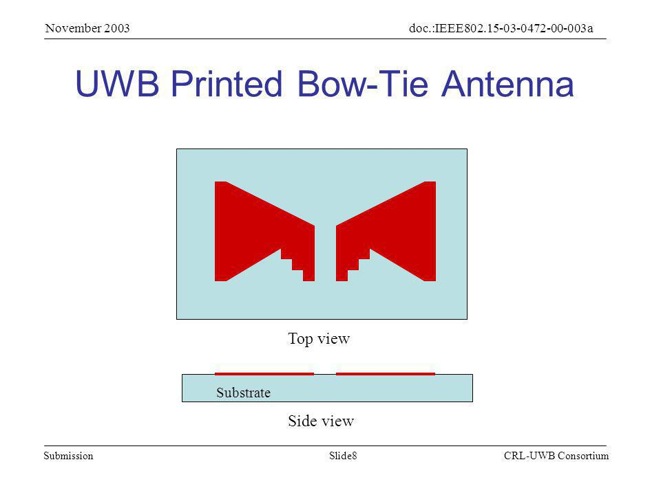 Slide9Submission doc.:IEEE802.15-03-0472-00-003a November 2003 CRL-UWB Consortium Wideband Mechanism of Printed Bow-Tie Antenna L C L C